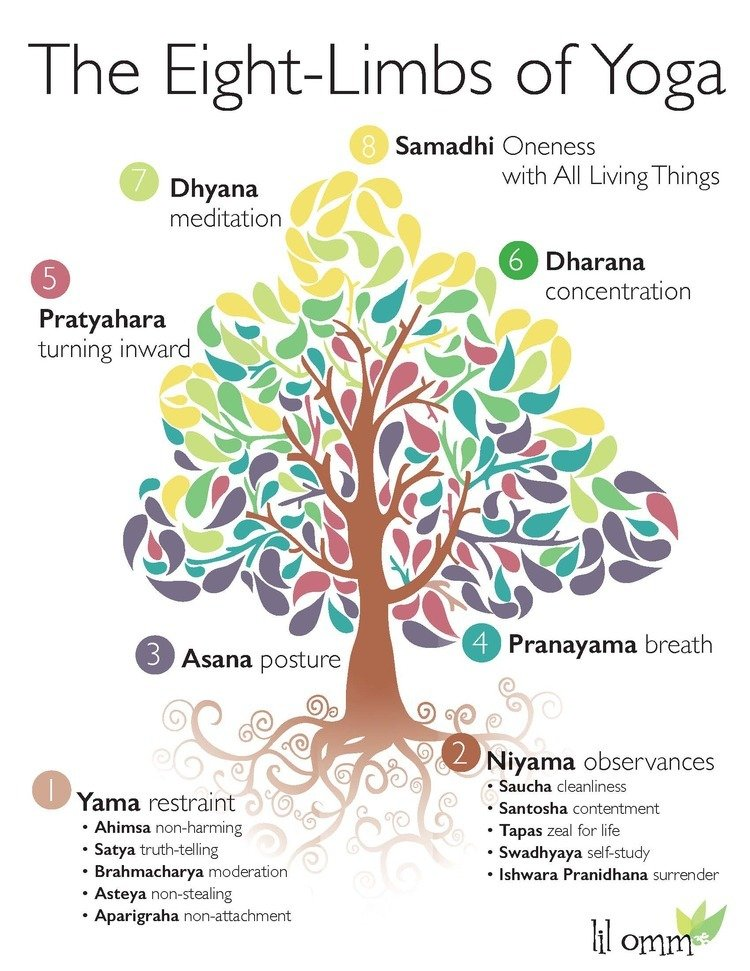 The Eight-Limbs of Yoga